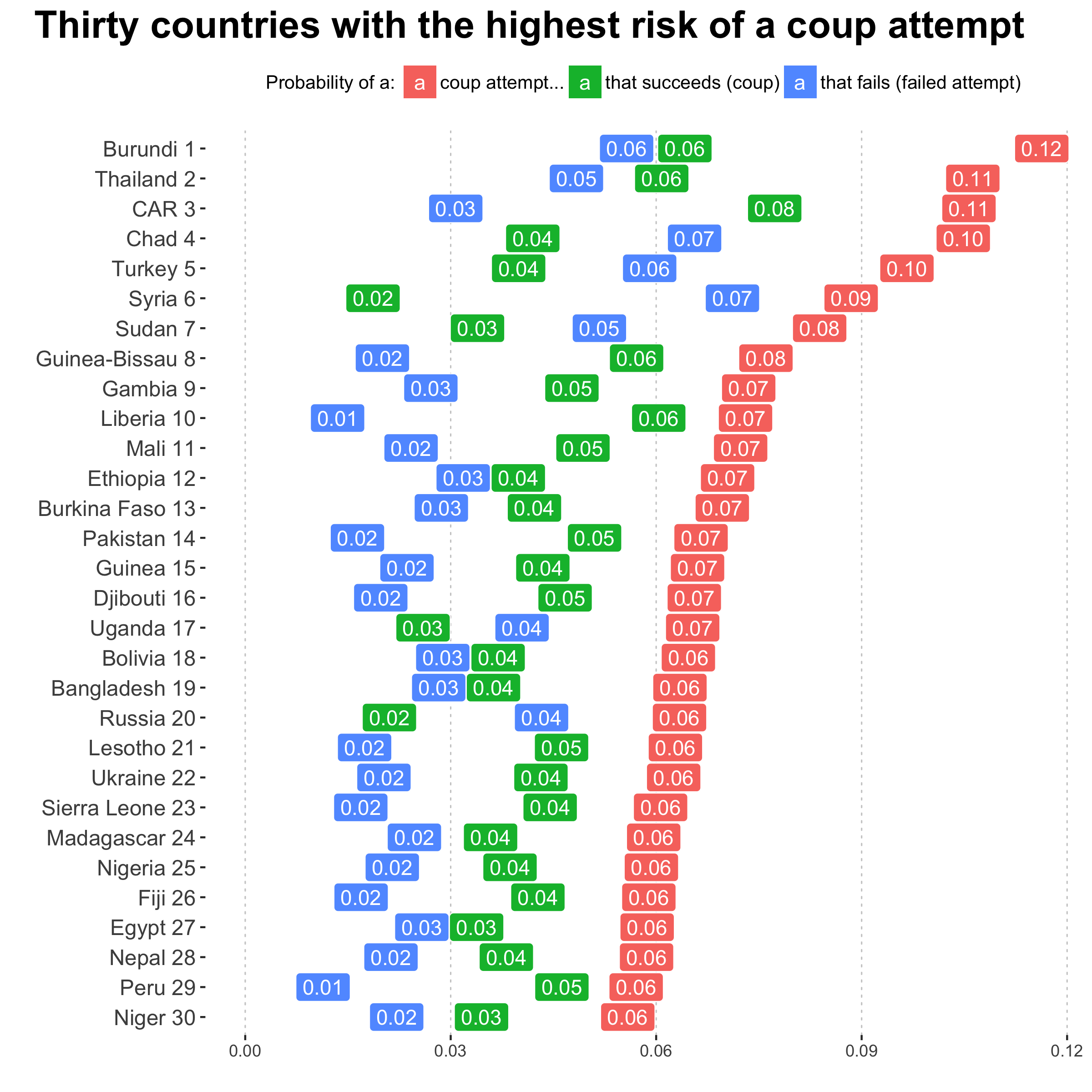Thirty countries with the hightest risk of a coup attempt